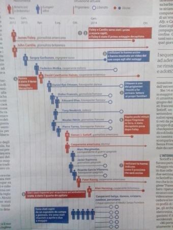 """Tabella riassuntiva degli ostaggi in mano all'IS che sono stati liberati e uccisi. Pubblicata in """"La Repubblica"""" il 27/10/2014"""
