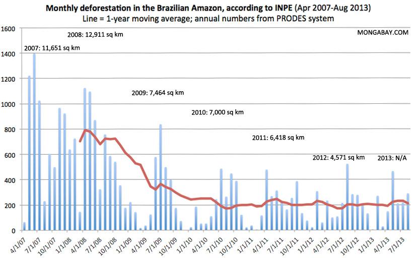 I livelli di deforestazione in Brasile dal 2007 al 2013.  Fonte: Mongabay.com